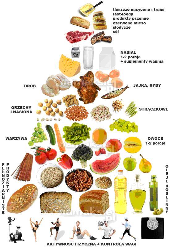 Porady dietetyczne Lublin - piramida żywieniowa